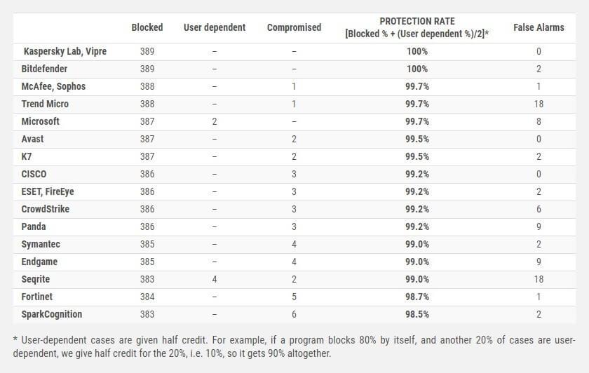 Internet security comparison chart
