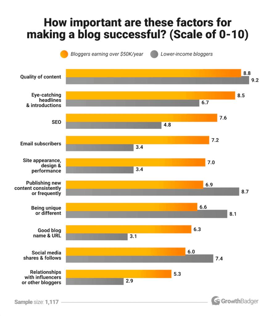 blogging statistic