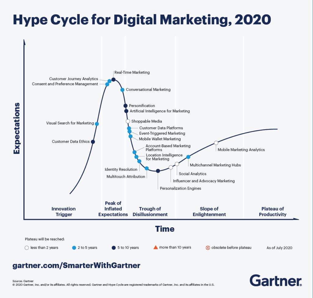 Top Digital Marketing Trends in 2021, Gartner, Hype Cycle 2020, Softvire Australia