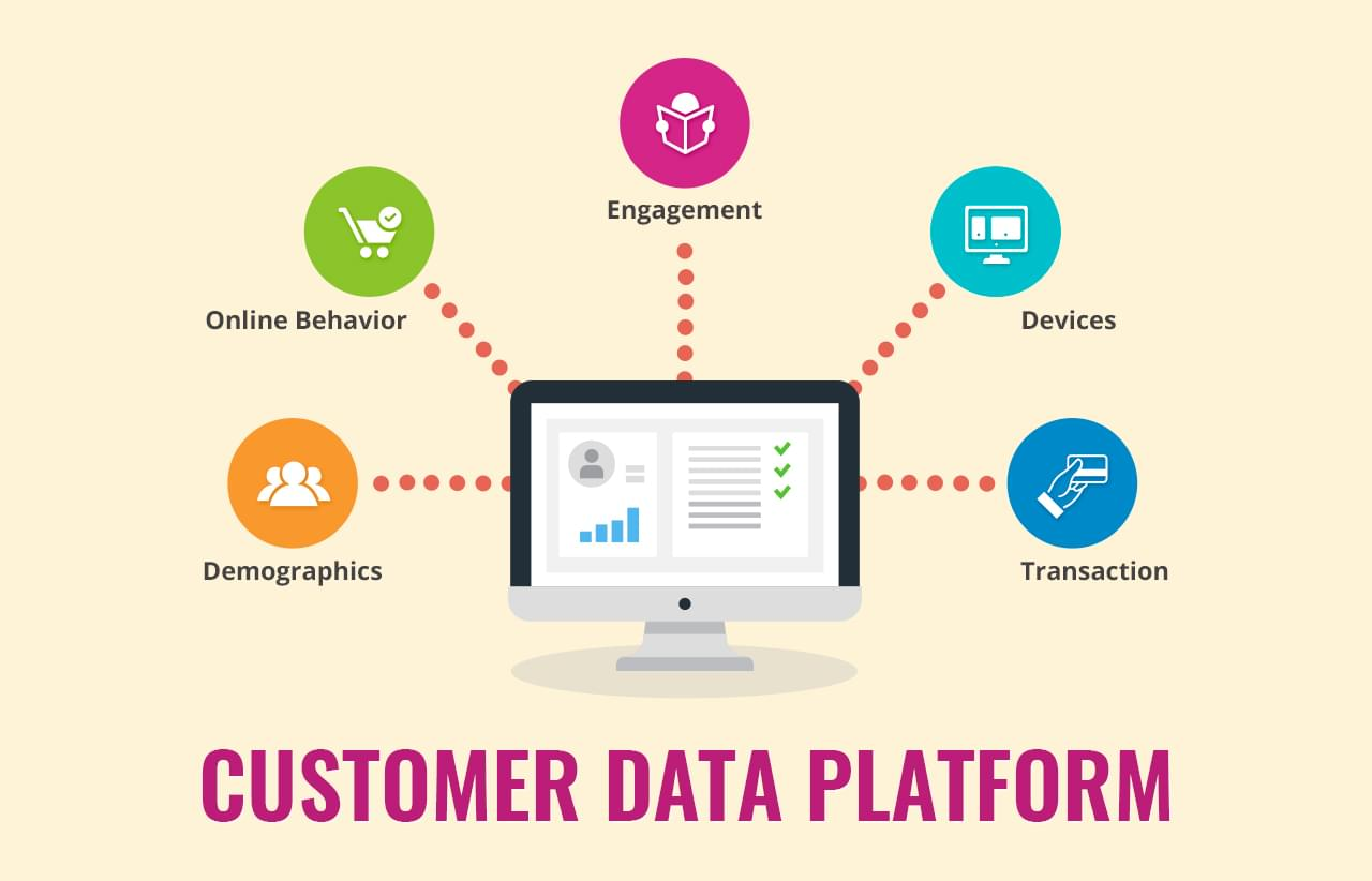 Customer Dat Platform, Softvire