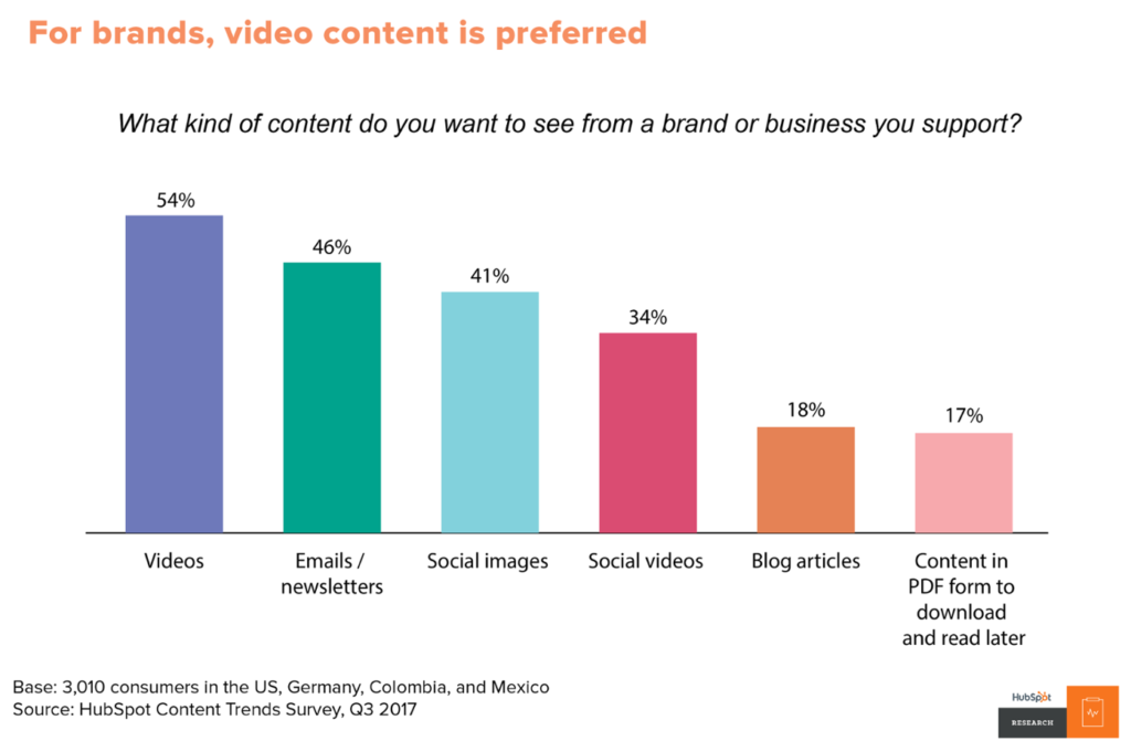 The-Ultimate-Guide-to-Video-Marketing-Hubspot